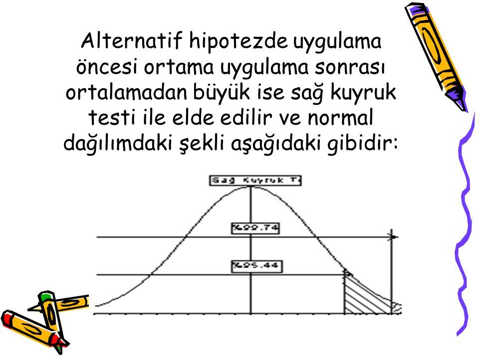 Alternatif hipotezde uygulama öncesi ortama uygulama sonrası ortalamadan büyük ise sağ kuyruk testi ile elde edilir ve normal dağılımdaki şekli aşağıd