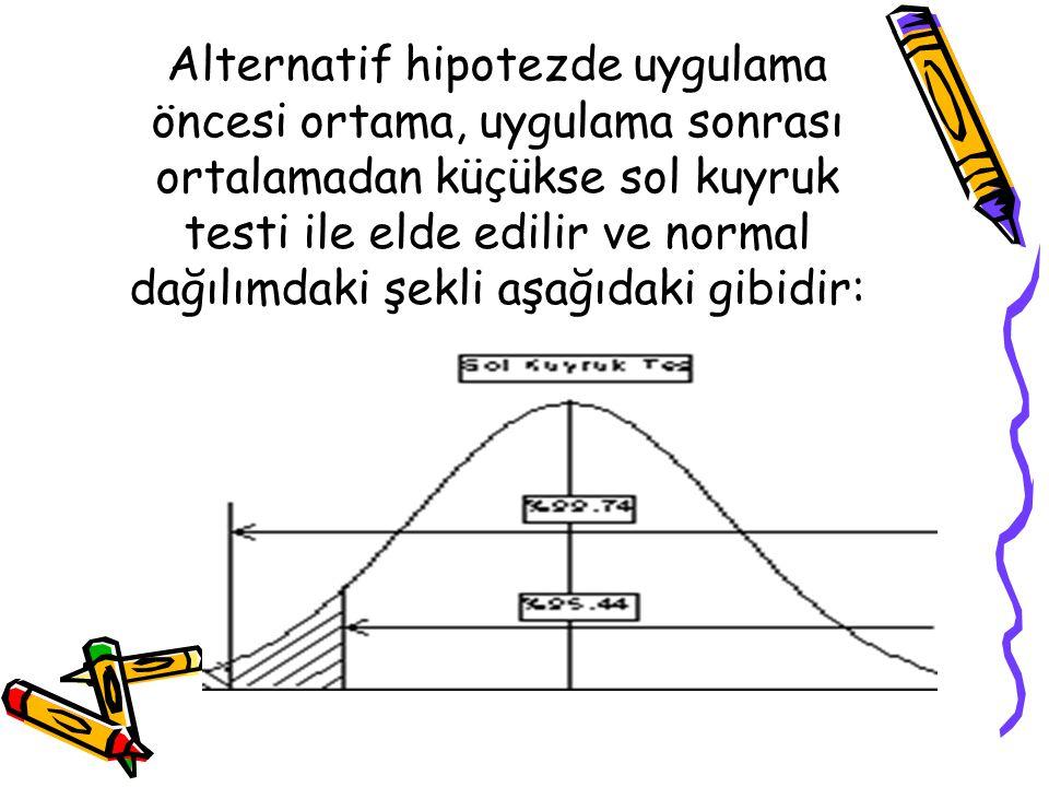 Alternatif hipotezde uygulama öncesi ortama, uygulama sonrası ortalamadan küçükse sol kuyruk testi ile elde edilir ve normal dağılımdaki şekli aşağıda