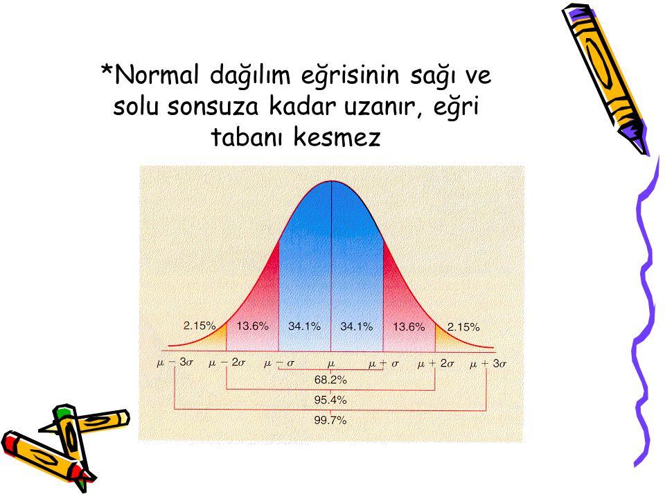 Normal dağılımlar ortalama ve standart sapmada değişiklik gösterirler.