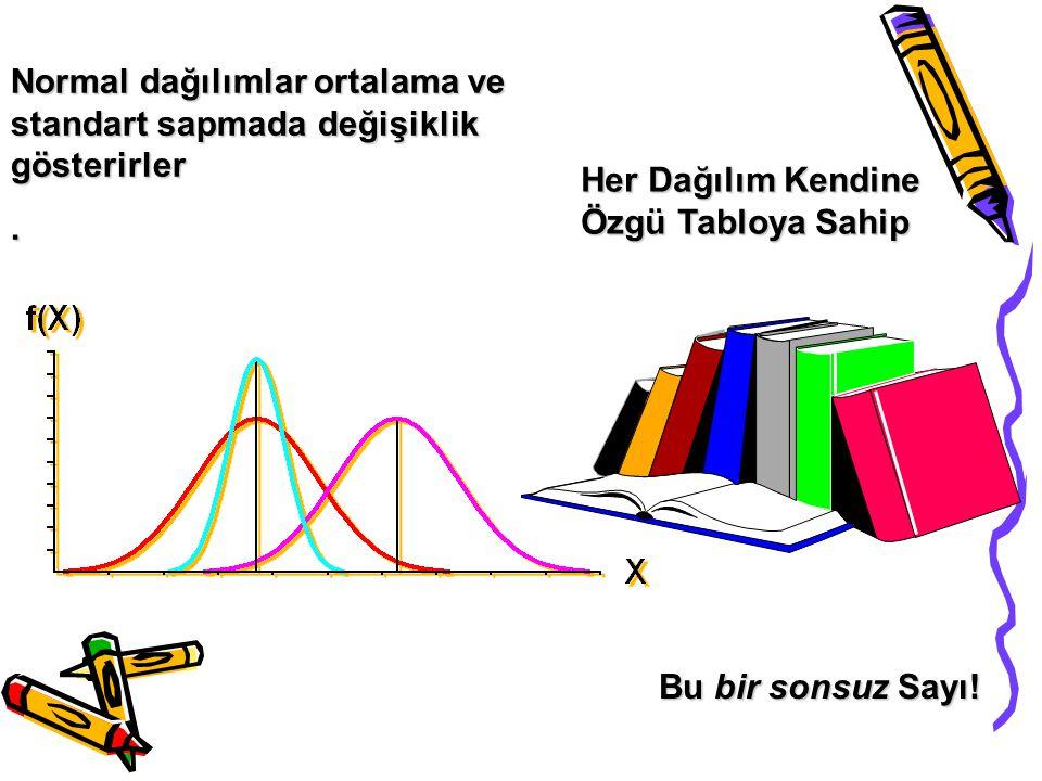 •Normal dağılımda alınan verilerden: -%68 i (+1) ile (-1) -%95 i (+2) ile (-2) -%99 u (+3) ile (-3) standart sapma değerleri arasında yer alır.