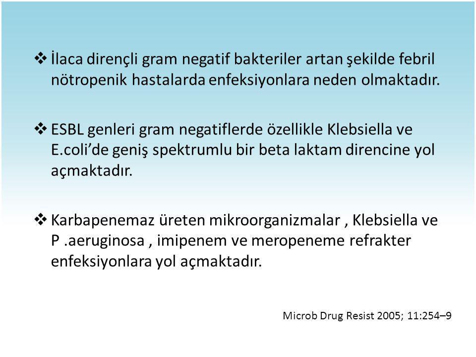  İlaca dirençli gram negatif bakteriler artan şekilde febril nötropenik hastalarda enfeksiyonlara neden olmaktadır.  ESBL genleri gram negatiflerde