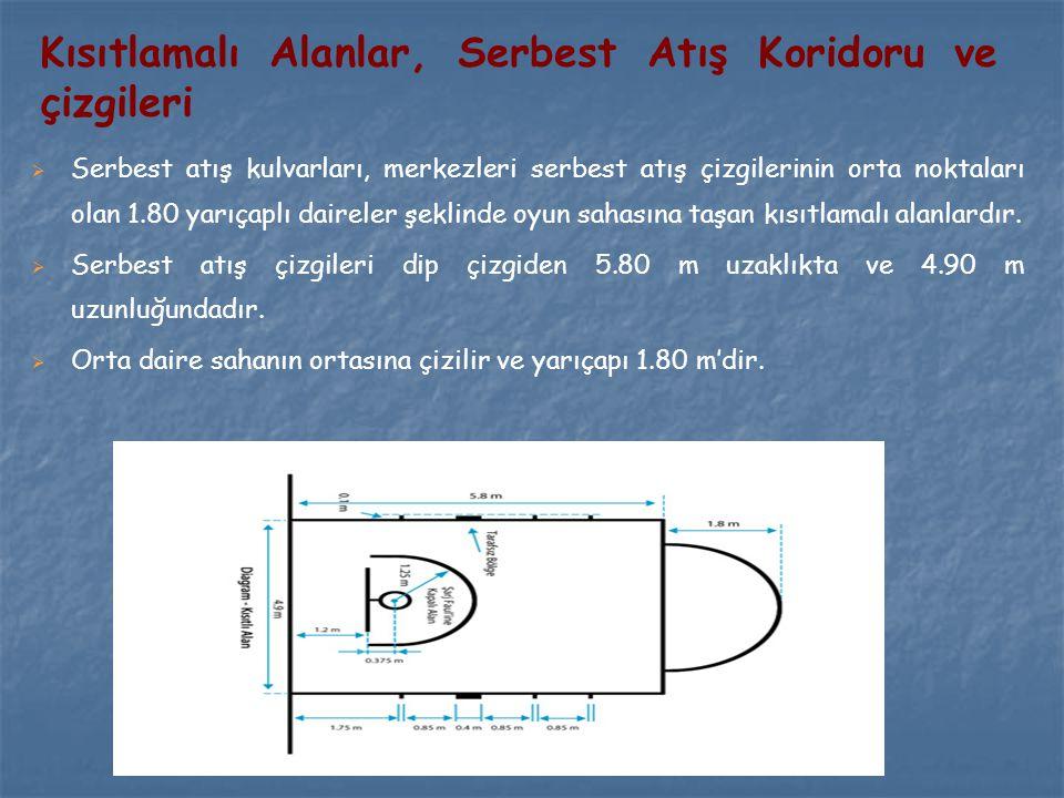   Serbest atış kulvarları, merkezleri serbest atış çizgilerinin orta noktaları olan 1.80 yarıçaplı daireler şeklinde oyun sahasına taşan kısıtlamalı