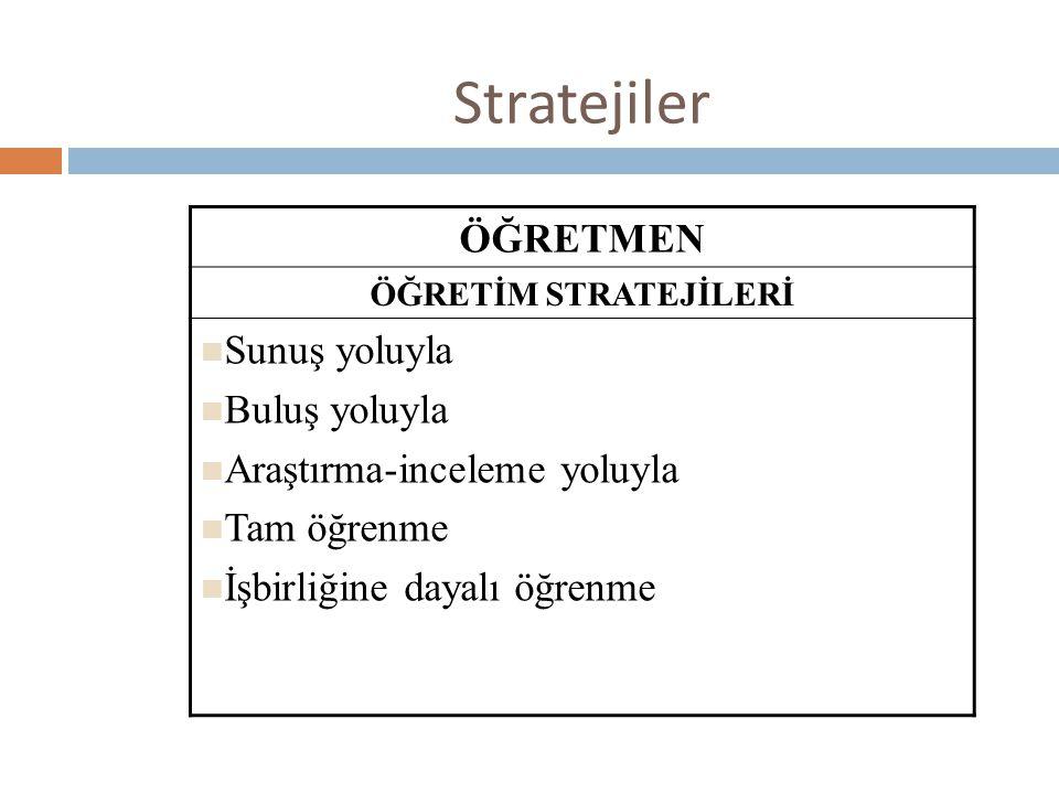 Stratejiler ÖĞRETMEN ÖĞRETİM STRATEJİLERİ  Sunuş yoluyla  Buluş yoluyla  Araştırma-inceleme yoluyla  Tam öğrenme  İşbirliğine dayalı öğrenme