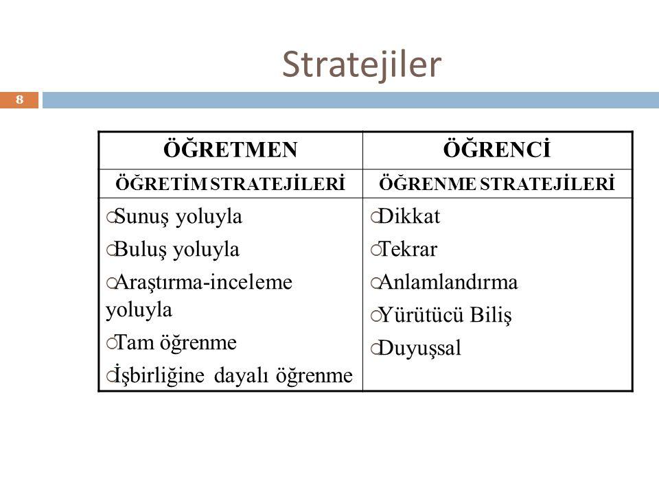 Stratejiler ÖĞRETMENÖĞRENCİ ÖĞRETİM STRATEJİLERİÖĞRENME STRATEJİLERİ  Sunuş yoluyla  Buluş yoluyla  Araştırma-inceleme yoluyla  Tam öğrenme  İşbi