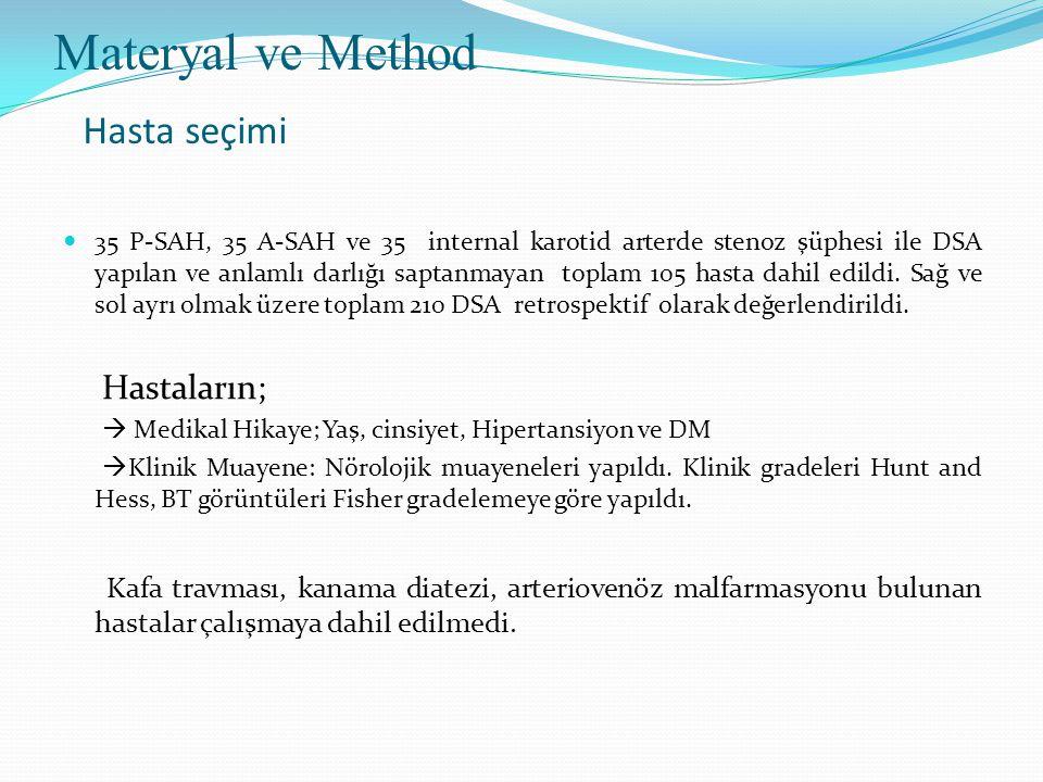 Materyal ve Method Hasta seçimi  35 P-SAH, 35 A-SAH ve 35 internal karotid arterde stenoz şüphesi ile DSA yapılan ve anlamlı darlığı saptanmayan toplam 105 hasta dahil edildi.