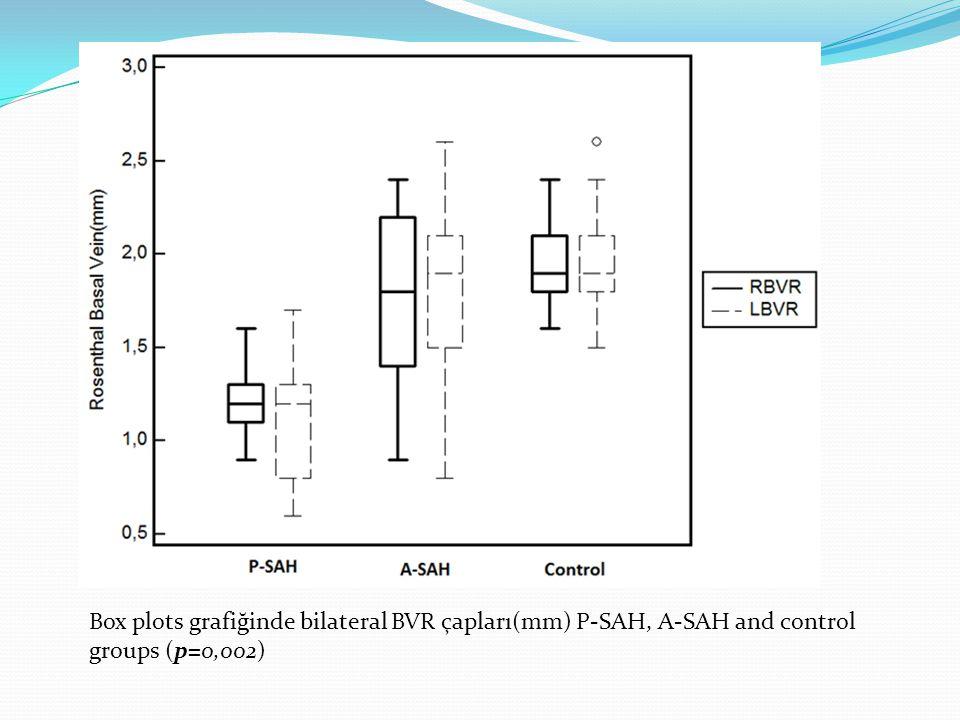 Box plots grafiğinde bilateral BVR çapları(mm) P-SAH, A-SAH and control groups (p=0,002)