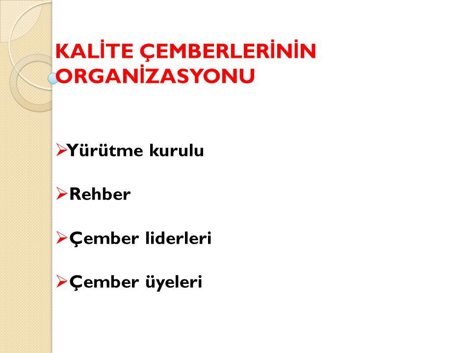 KAL İ TE ÇEMBERLER İ N İ N ORGAN İ ZASYONU  Yürütme kurulu  Rehber  Çember liderleri  Çember üyeleri