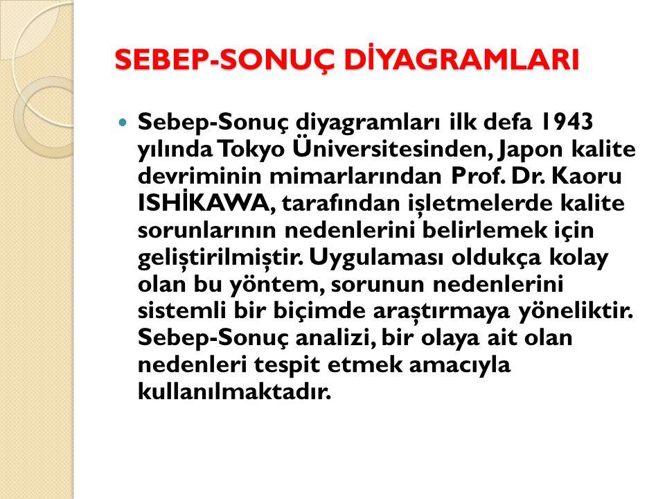 SEBEP-SONUÇ D İ YAGRAMLARI  Sebep-Sonuç diyagramları ilk defa 1943 yılında Tokyo Üniversitesinden, Japon kalite devriminin mimarlarından Prof. Dr. Ka
