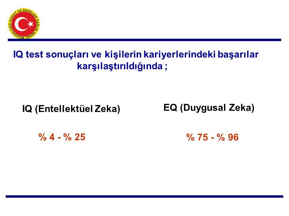 IQ test sonuçları ve kişilerin kariyerlerindeki başarılar karşılaştırıldığında ; IQ (Entellektüel Zeka) EQ (Duygusal Zeka) % 4 - % 25 % 75 - % 96