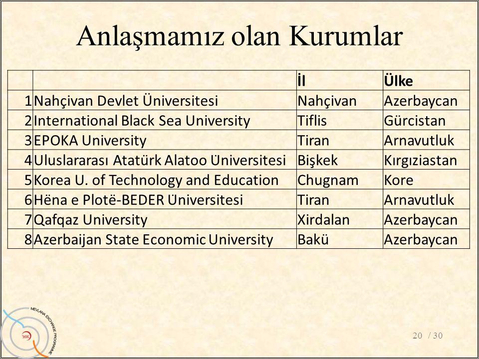 Anlaşmamız olan Kurumlar / 3020 İlÜlke 1Nahçivan Devlet ÜniversitesiNahçivanAzerbaycan 2International Black Sea UniversityTiflisGürcistan 3EPOKA Unive