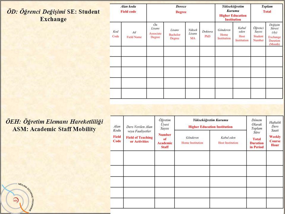 / 3022 ÖD: Öğrenci Değişimi SE: Student Exchange ÖEH: Öğretim Elemanı Hareketliliği ASM: Academic Staff Mobility