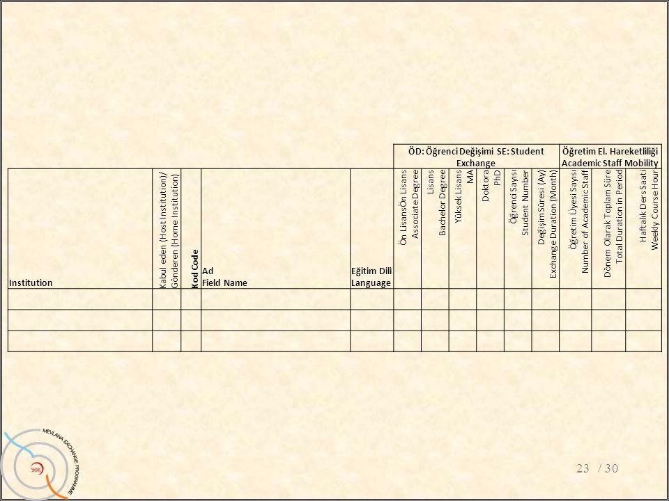 / 3023 ÖD: Öğrenci Değişimi SE: Student Exchange Öğretim El. Hareketliliği Academic Staff Mobility Institution Kabul eden (Host Institution)/ Gönderen
