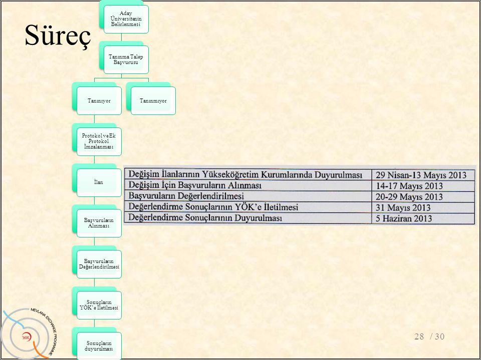 Süreç / 3028 Aday Üniversitenin Belirlenmesi Tanınma Talep Başvurusu Tanınıyor Protokol ve Ek Protokol İmzalanması İlan Başvuruların Alınması Başvurul