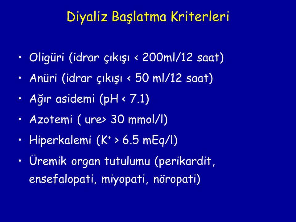 Diyaliz Başlatma Kriterleri •Oligüri (idrar çıkışı < 200ml/12 saat) •Anüri (idrar çıkışı < 50 ml/12 saat) •Ağır asidemi (pH < 7.1) •Azotemi ( ure> 30