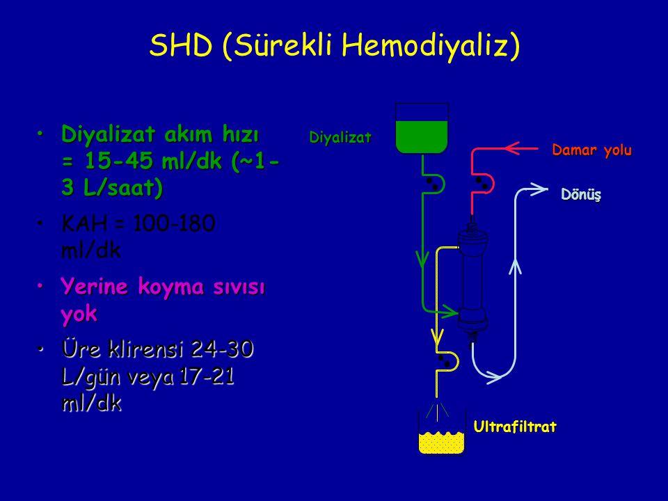 S Damar yolu Dönüş Ultrafiltrat Diyalizat SHD (Sürekli Hemodiyaliz) •Diyalizat akım hızı = 15-45 ml/dk (~1- 3 L/saat) •KAH = 100-180 ml/dk •Yerine koy