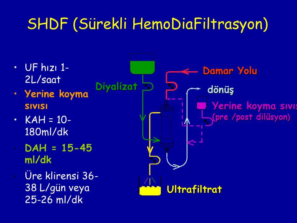 SHDF (Sürekli HemoDiaFiltrasyon) •UF hızı 1- 2L/saat •Yerine koyma sıvısı •KAH = 10- 180ml/dk • DAH = 15-45 ml/dk • Üre klirensi 36- 38 L/gün veya 25-
