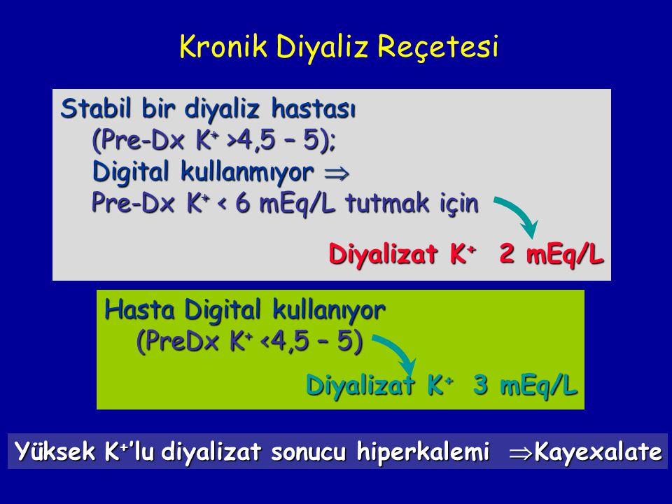 Kronik Diyaliz Reçetesi Stabil bir diyaliz hastası (Pre-Dx K + >4,5 – 5); Digital kullanmıyor  Digital kullanmıyor  Pre-Dx K + < 6 mEq/L tutmak için