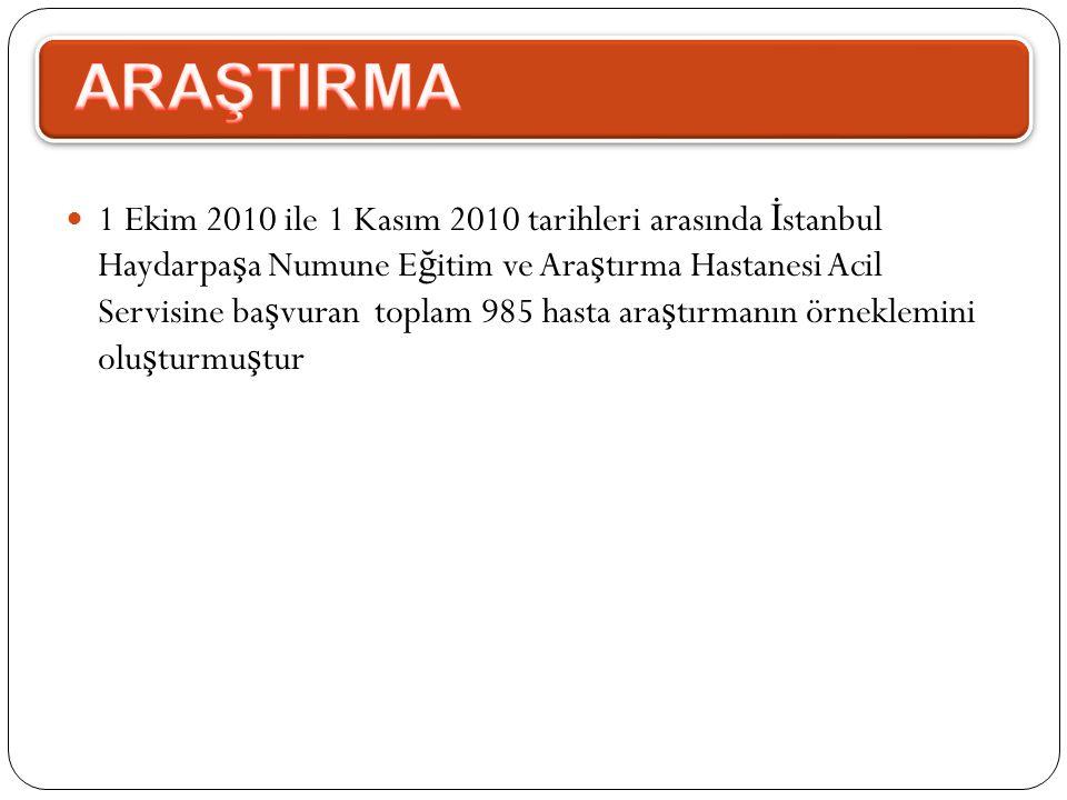  1 Ekim 2010 ile 1 Kasım 2010 tarihleri arasında İ stanbul Haydarpa ş a Numune E ğ itim ve Ara ş tırma Hastanesi Acil Servisine ba ş vuran toplam 985