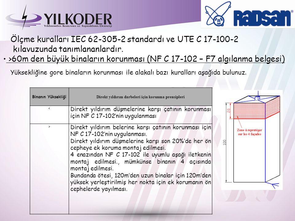 Ölçme kuralları IEC 62-305-2 standardı ve UTE C 17-100-2 kılavuzunda tanımlananlardır.