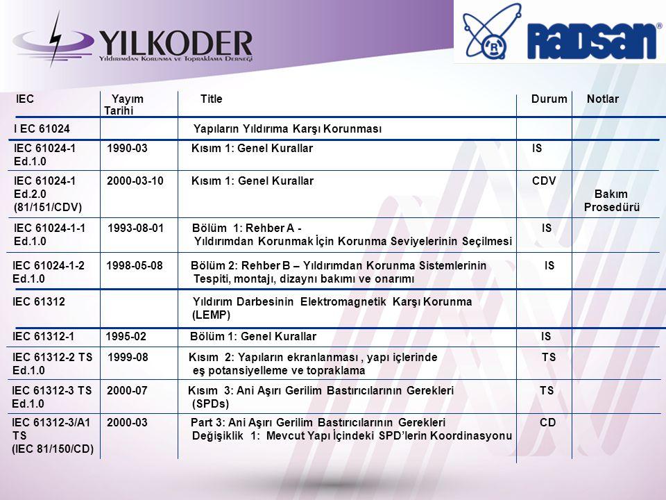 I EC 61024 Yapıların Yıldırıma Karşı Korunması IEC 61024-1 1990-03 Kısım 1: Genel Kurallar IS Ed.1.0 IEC 61024-1 2000-03-10 Kısım 1: Genel Kurallar CDV Ed.2.0 Bakım (81/151/CDV) Prosedürü IEC 61024-1-1 1993-08-01 Bölüm 1: Rehber A - IS Ed.1.0 Yıldırımdan Korunmak İçin Korunma Seviyelerinin Seçilmesi IEC 61024-1-2 1998-05-08 Bölüm 2: Rehber B – Yıldırımdan Korunma Sistemlerinin IS Ed.1.0 Tespiti, montajı, dizaynı bakımı ve onarımı IEC 61312 Yıldırım Darbesinin Elektromagnetik Karşı Korunma (LEMP) IEC 61312-1 1995-02 Bölüm 1: Genel Kurallar IS IEC 61312-2 TS 1999-08 Kısım 2: Yapıların ekranlanması, yapı içlerinde TS Ed.1.0 eş potansiyelleme ve topraklama IEC 61312-3 TS 2000-07 Kısım 3: Ani Aşırı Gerilim Bastırıcılarının Gerekleri TS Ed.1.0 (SPDs) IEC 61312-3/A1 2000-03 Part 3: Ani Aşırı Gerilim Bastırıcılarının Gerekleri CD TS Değişiklik 1: Mevcut Yapı İçindeki SPD'lerin Koordinasyonu (IEC 81/150/CD) IEC Yayım Title Durum Notlar Tarihi