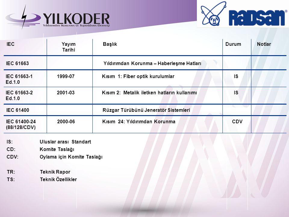 IEC 61663-22001-03Kısım 2: Metalik iletken hatların kullanımı IS Ed.1.0 IEC 61400-242000-06Kısım 24: Yıldırımdan Korunma CDV (88/128/CDV) IEC 61663-11999-07Kısım 1: Fiber optik kurulumlar IS Ed.1.0 IEC 61663 Yıldırımdan Korunma – Haberleşme Hatları IEC 61400Rüzgar Türübünü Jeneratör Sistemleri IS:Uluslar arası Standart CD:Komite Taslağı CDV:Oylama için Komite Taslağı TR:Teknik Rapor TS:Teknik Özellikler IEC Yayım Başlık Durum Notlar Tarihi