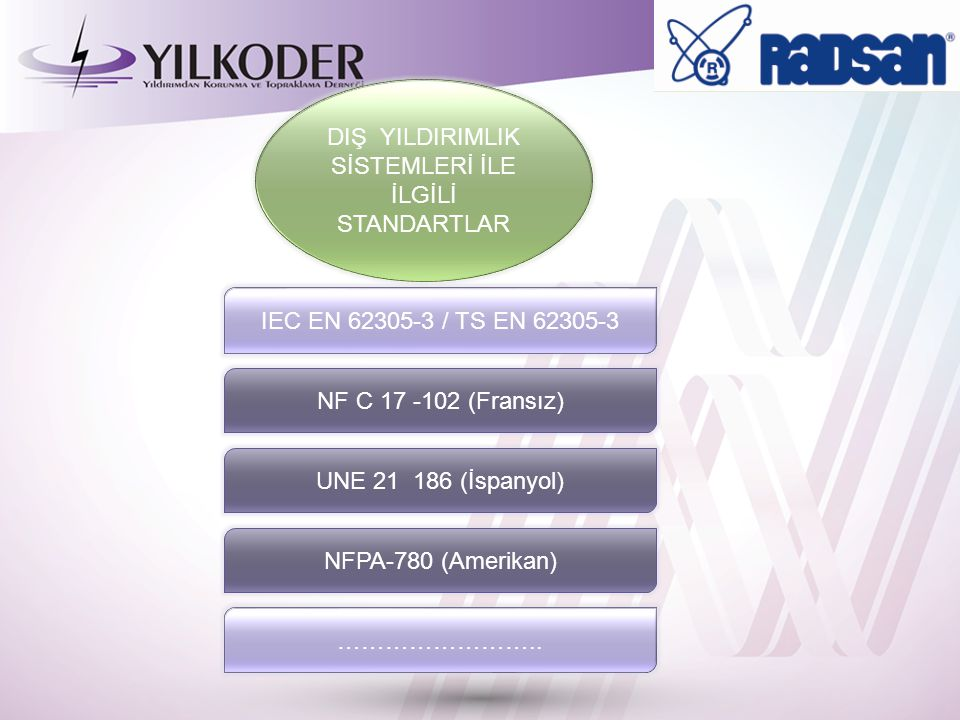 Yıldırımdan Korunma ve Topraklama IEC EN 62305 /TS EN 62305 Bölüm 1 Genel Prensipler Bölüm 2 Risk Yönetimi Bölüm 3 Yapılara fiziksel hasar ve hayat tehlikesi Bölüm 4 Yapılar içindeki elektrik ve elektronik sistemler IEC EN 62305-3 / TS EN 62305-3