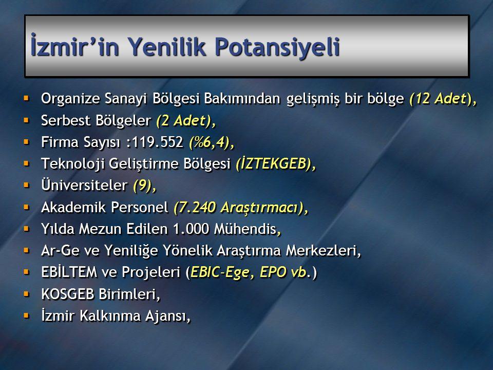 İzmir'in Yenilik Potansiyeli  Organize Sanayi Bölgesi Bakımından gelişmiş bir bölge (12 Adet),  Serbest Bölgeler (2 Adet),  Firma Sayısı :119.552 (%6,4),  Teknoloji Geliştirme Bölgesi (İZTEKGEB),  Üniversiteler (9),  Akademik Personel (7.240 Araştırmacı),  Yılda Mezun Edilen 1.000 Mühendis,  Ar-Ge ve Yeniliğe Yönelik Araştırma Merkezleri,  EBİLTEM ve Projeleri (EBIC-Ege, EPO vb.)  KOSGEB Birimleri,  İzmir Kalkınma Ajansı,  Organize Sanayi Bölgesi Bakımından gelişmiş bir bölge (12 Adet),  Serbest Bölgeler (2 Adet),  Firma Sayısı :119.552 (%6,4),  Teknoloji Geliştirme Bölgesi (İZTEKGEB),  Üniversiteler (9),  Akademik Personel (7.240 Araştırmacı),  Yılda Mezun Edilen 1.000 Mühendis,  Ar-Ge ve Yeniliğe Yönelik Araştırma Merkezleri,  EBİLTEM ve Projeleri (EBIC-Ege, EPO vb.)  KOSGEB Birimleri,  İzmir Kalkınma Ajansı,