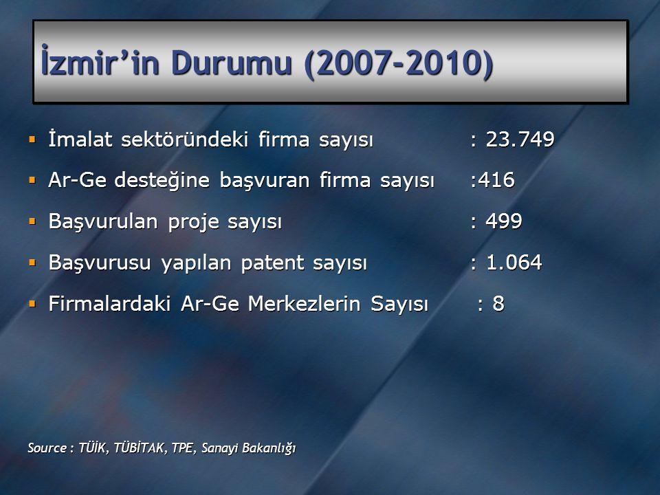 İzmir'in Durumu (2007-2010)   İmalat sektöründeki firma sayısı: 23.749   Ar-Ge desteğine başvuran firma sayısı:416   Başvurulan proje sayısı: 499   Başvurusu yapılan patent sayısı: 1.064   Firmalardaki Ar-Ge Merkezlerin Sayısı : 8 Source : TÜİK, TÜBİTAK, TPE, Sanayi Bakanlığı   İmalat sektöründeki firma sayısı: 23.749   Ar-Ge desteğine başvuran firma sayısı:416   Başvurulan proje sayısı: 499   Başvurusu yapılan patent sayısı: 1.064   Firmalardaki Ar-Ge Merkezlerin Sayısı : 8 Source : TÜİK, TÜBİTAK, TPE, Sanayi Bakanlığı