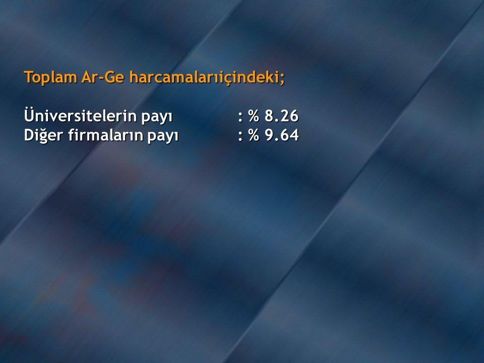 Toplam Ar-Ge harcamalarıiçindeki; Üniversitelerin payı: % 8.26 Diğer firmaların payı: % 9.64