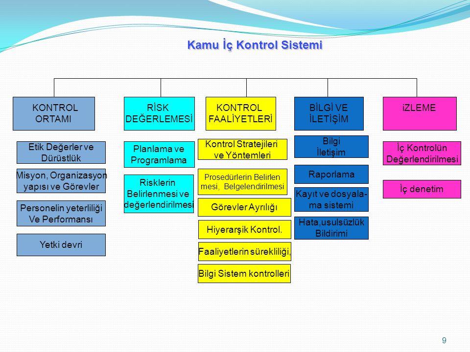 9 KONTROL ORTAMI RİSK DEĞERLEMESİ KONTROL FAALİYETLERİ BİLGİ VE İLETİŞİM iZLEME Etik Değerler ve Dürüstlük Misyon, Organizasyon yapısı ve Görevler Personelin yeterliliği Ve Performansı Yetki devri Prosedürlerin Belirlen mesi, Belgelendirilmesi Görevler Ayrılığı Faaliyetlerin sürekliliği, Kontrol Stratejileri ve Yöntemleri Bilgi İletişim Kayıt ve dosyala- ma sistemi Raporlama İç Kontrolün Değerlendirilmesi İç denetim Hata,usulsüzlük Bildirimi Planlama ve Programlama Risklerin Belirlenmesi ve değerlendirilmesi Kamu İç Kontrol Sistemi Hiyerarşik Kontrol.