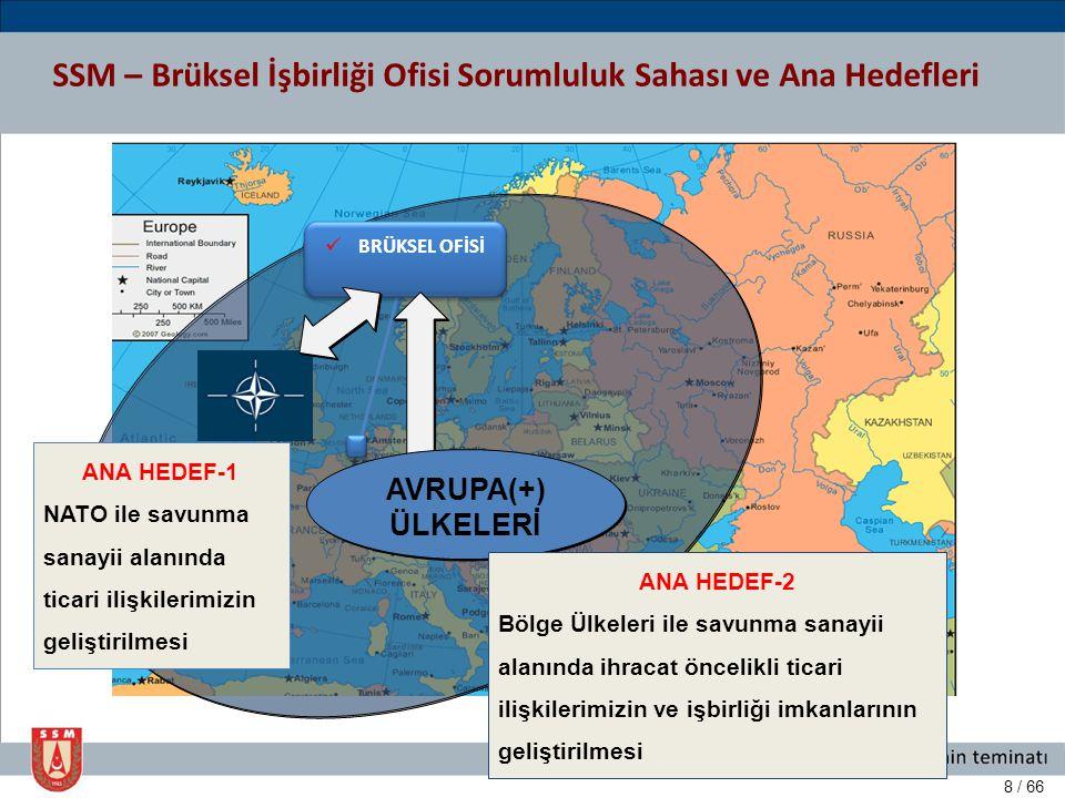 9 / 66  BRÜKSEL OFİSİ Ekim 2012 SSM – Brüksel İşbirliği Ofisi Sorumluluk Sahası ve Ana Hedefleri  BRÜKSEL OFİSİ AVRUPA(+) ÜLKELERİ ANA HEDEF-2 Bölge Ülkeleri ile savunma sanayii alanında ihracat öncelikli ticari ilişkilerimizin ve işbirliği imkanlarının geliştirilmesi ANA HEDEF-1 NATO ile savunma sanayii alanında ticari ilişkilerimizin geliştirilmesi ANA HEDEF-3 AB ve sorumluluk bölgesindeki diğer uluslararası organizasyonlarla ticari ilişkilerimizin geliştirilmesi