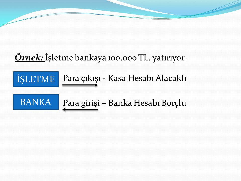 Örnek: İşletme bankaya 100.000 TL. yatırıyor. Para çıkışı - Kasa Hesabı Alacaklı Para girişi – Banka Hesabı Borçlu İŞLETME BANKA