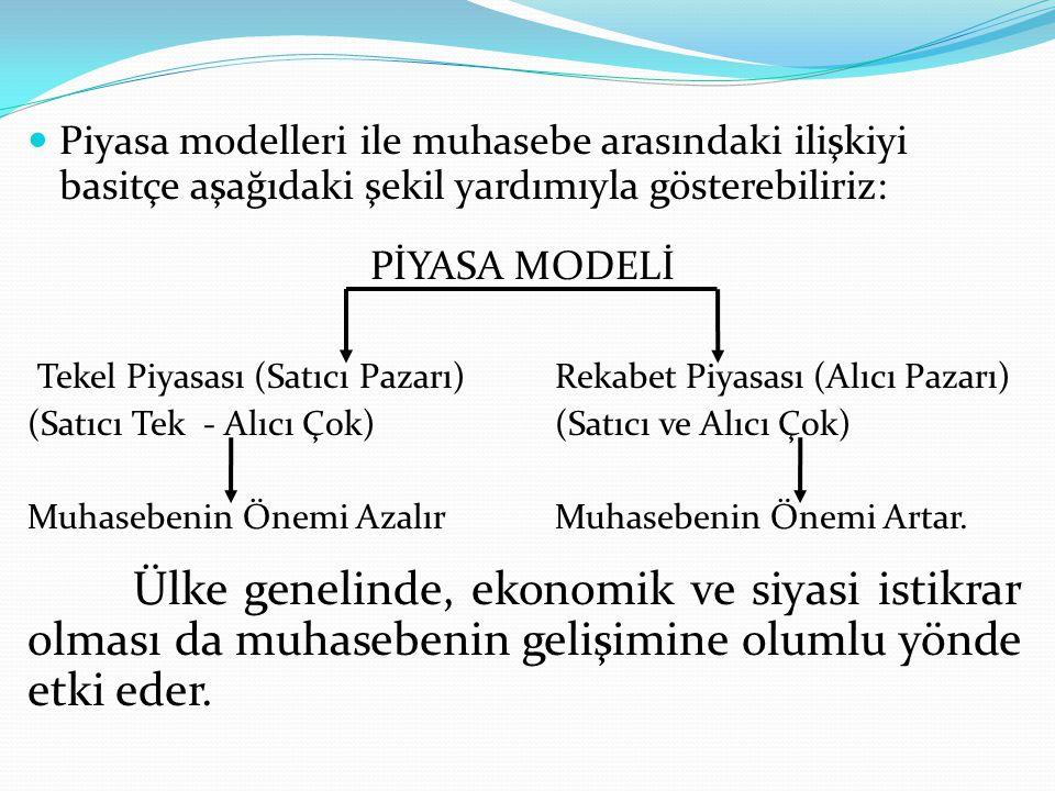  Piyasa modelleri ile muhasebe arasındaki ilişkiyi basitçe aşağıdaki şekil yardımıyla gösterebiliriz: PİYASA MODELİ Tekel Piyasası (Satıcı Pazarı)Rek