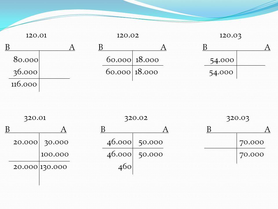 120.01 120.02 120.03 B A B A B A 80.000 60.000 18.000 54.000 36.000 60.000 18.000 54.000 116.000 320.01 320.02 320.03 B A B A B A 20.000 30.000 46.000