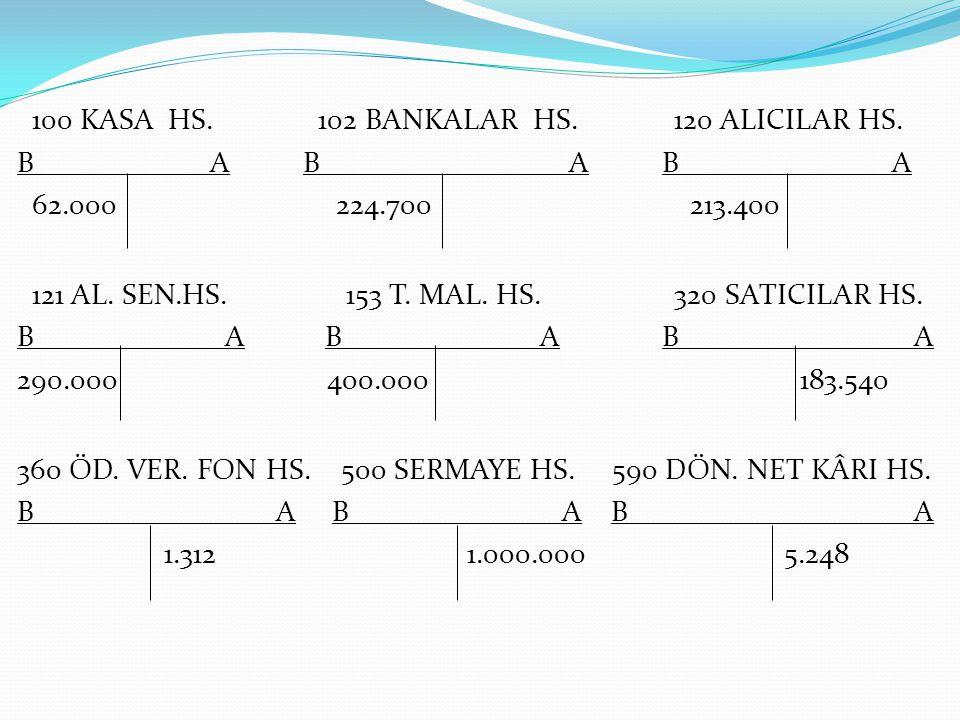 100 KASA HS. 102 BANKALAR HS. 120 ALICILAR HS. B A B A B A 62.000 224.700 213.400 121 AL. SEN.HS. 153 T. MAL. HS. 320 SATICILAR HS. B A B A B A 290.00