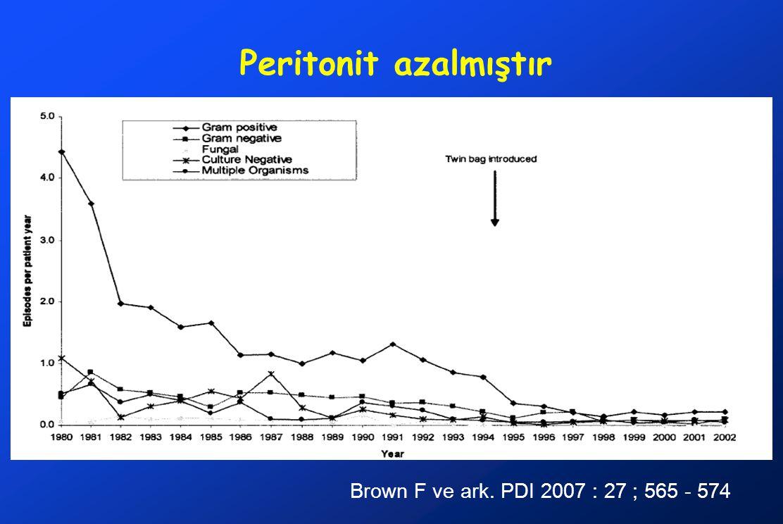Peritonit azalmıştır Brown F ve ark. PDI 2007 : 27 ; 565 - 574