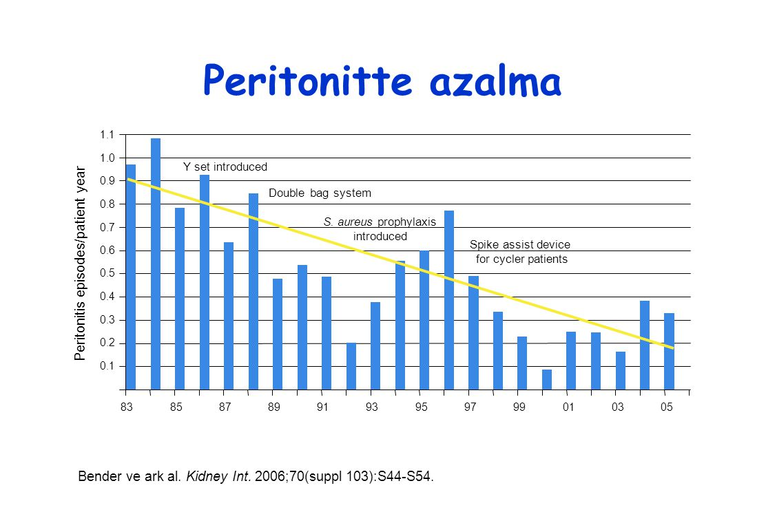 Peritonitte azalma Bender ve ark al.Kidney Int. 2006;70(suppl 103):S44-S54.