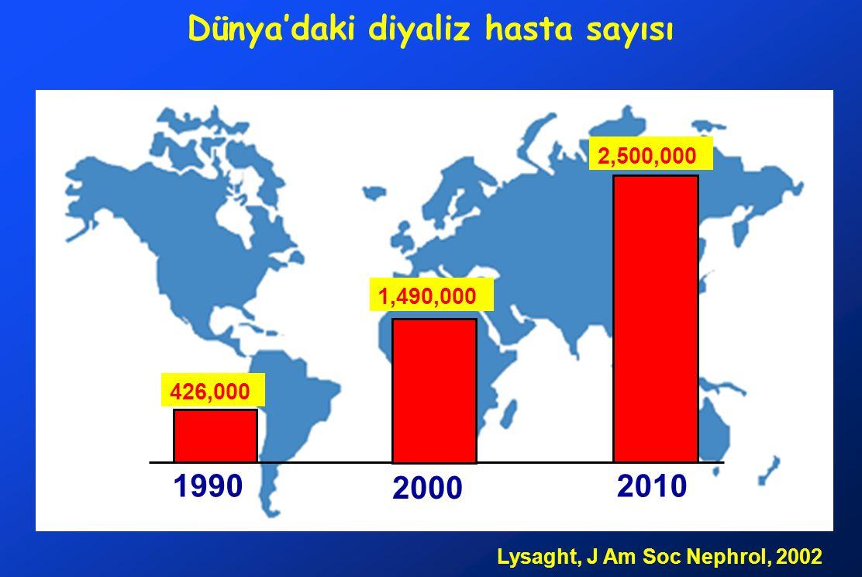 Lysaght, J Am Soc Nephrol, 2002 Dünya'daki diyaliz hasta sayısı 1990 2000 2010 426,000 1,490,000 2,500,000