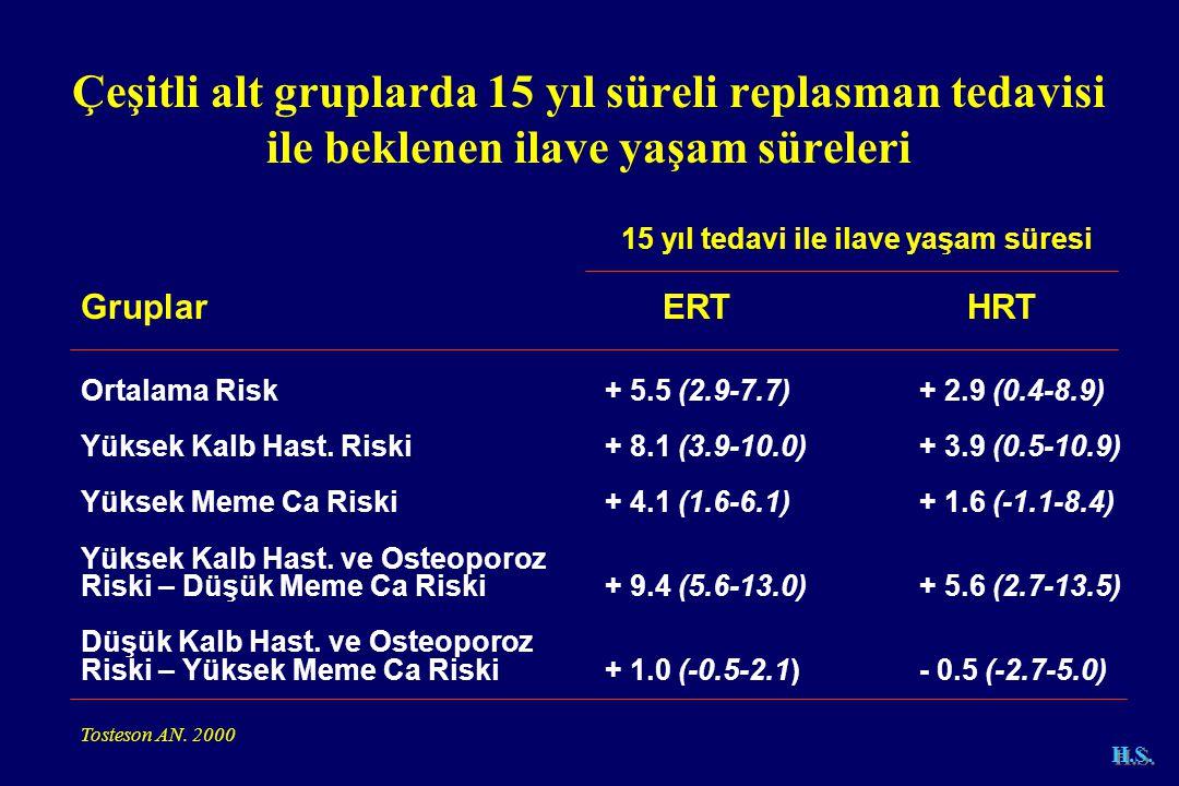 Çeşitli alt gruplarda 15 yıl süreli replasman tedavisi ile beklenen ilave yaşam süreleri 15 yıl tedavi ile ilave yaşam süresi Gruplar ERT HRT Ortalama Risk+ 5.5 (2.9-7.7)+ 2.9 (0.4-8.9) Yüksek Kalb Hast.
