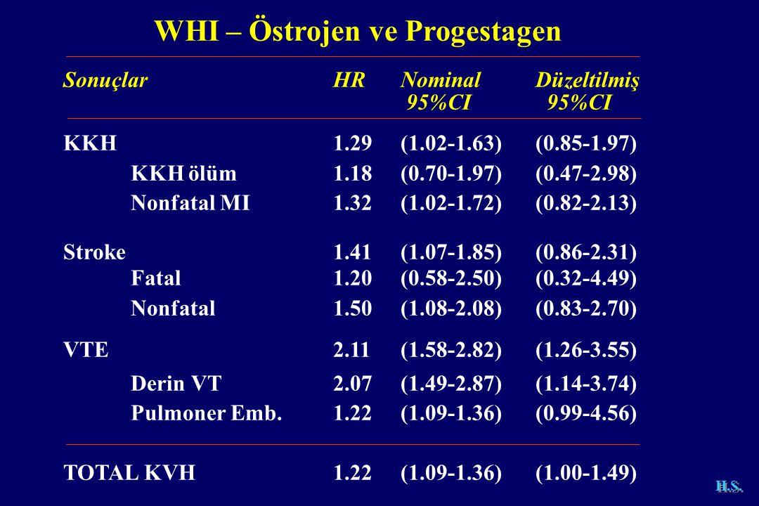 SonuçlarHR NominalDüzeltilmiş 95%CI 95%CI KKH1.29 (1.02-1.63)(0.85-1.97) KKH ölüm1.18(0.70-1.97)(0.47-2.98) Nonfatal MI1.32(1.02-1.72)(0.82-2.13) Stroke1.41(1.07-1.85)(0.86-2.31) Fatal1.20(0.58-2.50)(0.32-4.49) Nonfatal1.50(1.08-2.08)(0.83-2.70) VTE2.11(1.58-2.82)(1.26-3.55) Derin VT2.07(1.49-2.87)(1.14-3.74) Pulmoner Emb.1.22(1.09-1.36)(0.99-4.56) TOTAL KVH1.22(1.09-1.36)(1.00-1.49) WHI – Östrojen ve Progestagen
