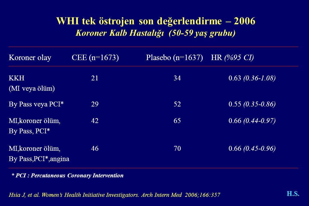 Koroner olay CEE (n=1673)Plasebo (n=1637) HR (%95 CI) KKH21340.63 (0.36-1.08) (MI veya ölüm) By Pass veya PCI*29520.55 (0.35-0.86) MI,koroner ölüm,42650.66 (0.44-0.97) By Pass, PCI* MI,koroner ölüm,46700.66 (0.45-0.96) By Pass,PCI*,angina WHI tek östrojen son değerlendirme – 2006 Koroner Kalb Hastalığı (50-59 yaş grubu) Hsia J, et al.
