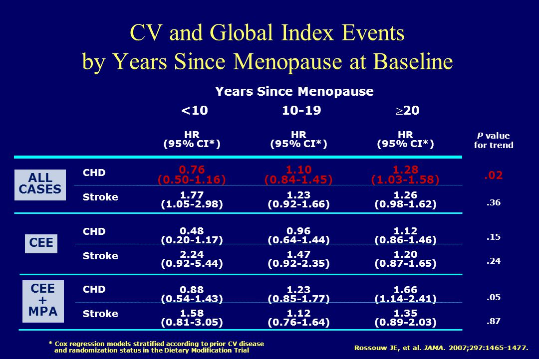 CV and Global Index Events by Years Since Menopause at Baseline Years Since Menopause HR (95% CI*) 0.76 (0.50-1.16) 1.77 (1.05-2.98) 0.48 (0.20-1.17) 2.24 (0.92-5.44) 0.88 (0.54-1.43) 1.58 (0.81-3.05) HR (95% CI*) 1.10 (0.84-1.45) 1.23 (0.92-1.66) 0.96 (0.64-1.44) 1.47 (0.92-2.35) 1.23 (0.85-1.77) 1.12 (0.76-1.64) HR (95% CI*) 1.28 (1.03-1.58) 1.26 (0.98-1.62) 1.12 (0.86-1.46) 1.20 (0.87-1.65) 1.66 (1.14-2.41) 1.35 (0.89-2.03) P value for trend.02.36.15.24.05.87 <1010-19 20 * Cox regression models stratified according to prior CV disease and randomization status in the Dietary Modification Trial CHD Stroke CHD Stroke CHD Stroke ALL CASES CEE CEE + MPA Rossouw JE, et al.