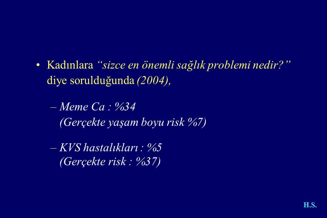 •Kadınlara sizce en önemli sağlık problemi nedir? diye sorulduğunda (2004), –Meme Ca : %34 (Gerçekte yaşam boyu risk %7) –KVS hastalıkları : %5 (Gerçekte risk : %37) H.S.