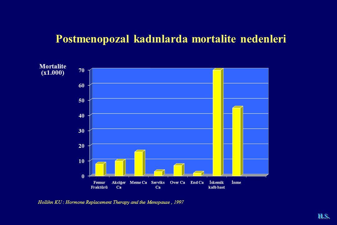 Postmenopozal kadınlarda mortalite nedenleri Mortalite (x1.000) Hollihn KU : Hormone Replacement Therapy and the Menopause, 1997 H.S.