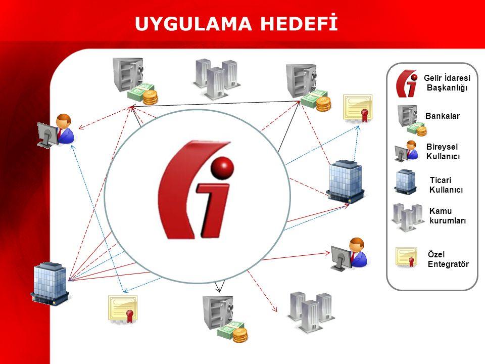 UYGULAMA HEDEFİ Ticari Kullanıcı Bireysel Kullanıcı Bankalar Gelir İdaresi Başkanlığı Özel Entegratör Kamu kurumları