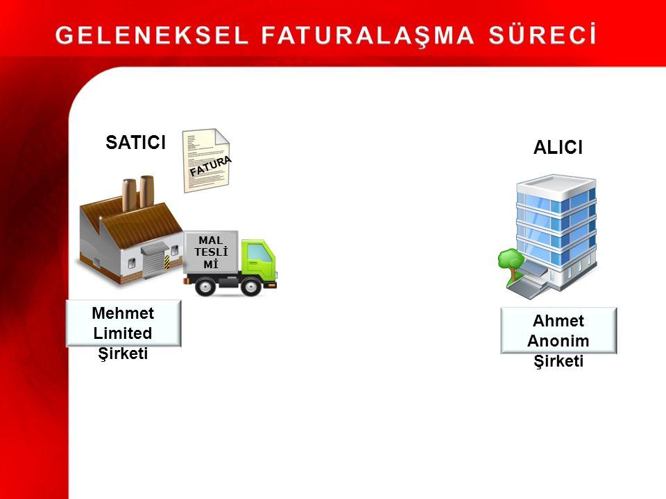 Faturayı hazırlar Yazdırır Zarfa koyar Alıcısına gönderir Posta kutusuna bırakır Zarf alıcıya ulaşır Muhasebe faturayı kontrol eder Faturayı kendi muhasebe sistemine işler Arşive kaldırır Mehmet Ltd.