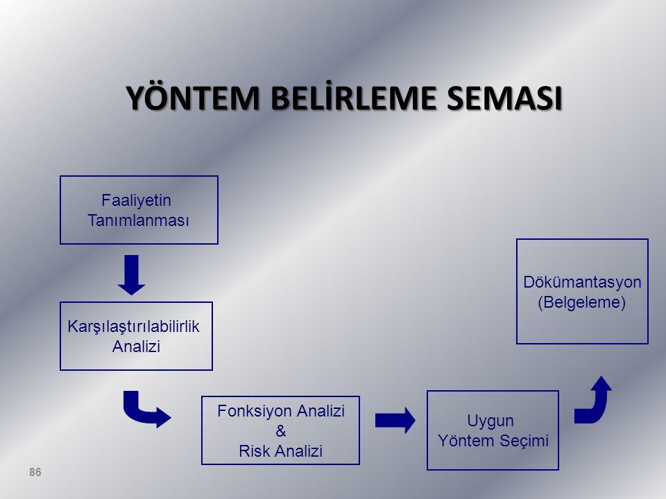 YÖNTEM BELİRLEME SEMASI Fonksiyon Analizi & Risk Analizi Uygun Yöntem Seçimi Dökümantasyon (Belgeleme) Faaliyetin Tanımlanması Karşılaştırılabilirlik Analizi 86