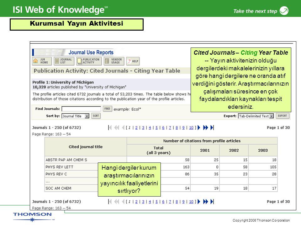 Copyright 2006 Thomson Corporation Hangi dergiler kurum araştırmacılarınızın yayıncılık faaliyetlerini sırtlıyor? Cited Journals – Citing Year Table -