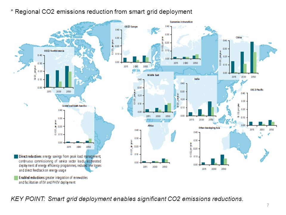 7 * Regional CO2 emissions reduction from smart grid deployment KEY POINT: Smart grid deployment enables significant CO2 emissions reductions.