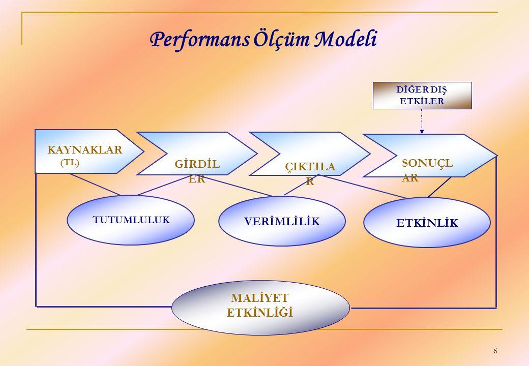6 Performans Ölçüm Modeli DİĞER DIŞ ETKİLER GİRDİL ER KAYNAKLAR (TL) ÇIKTILA R SONUÇL AR TUTUMLULUK VERİMLİLİK ETKİNLİK MALİYET ETKİNLİĞİ